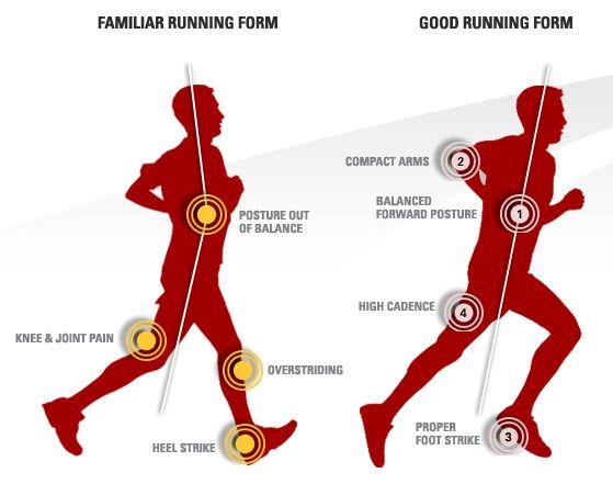 runningform